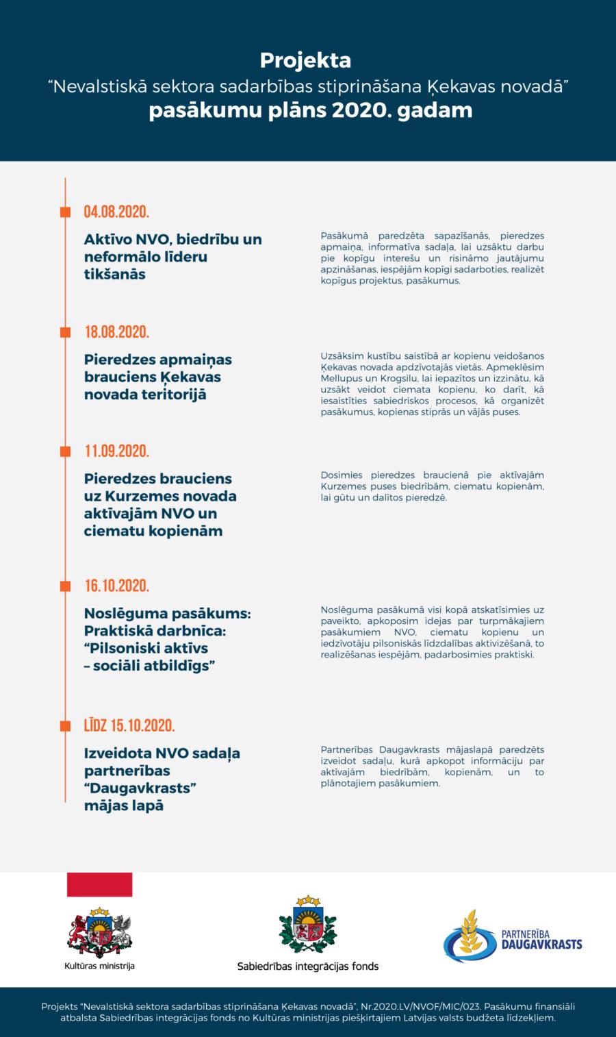 """Projekts """"Nevalstiskā sektora sadarbības stiprināšana Ķekavas novadā"""""""